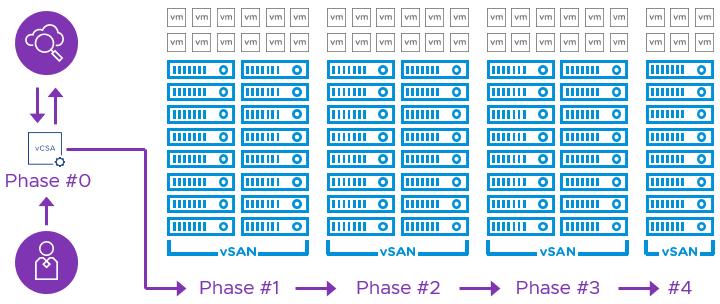 Multi-cluster upgrades in vSAN