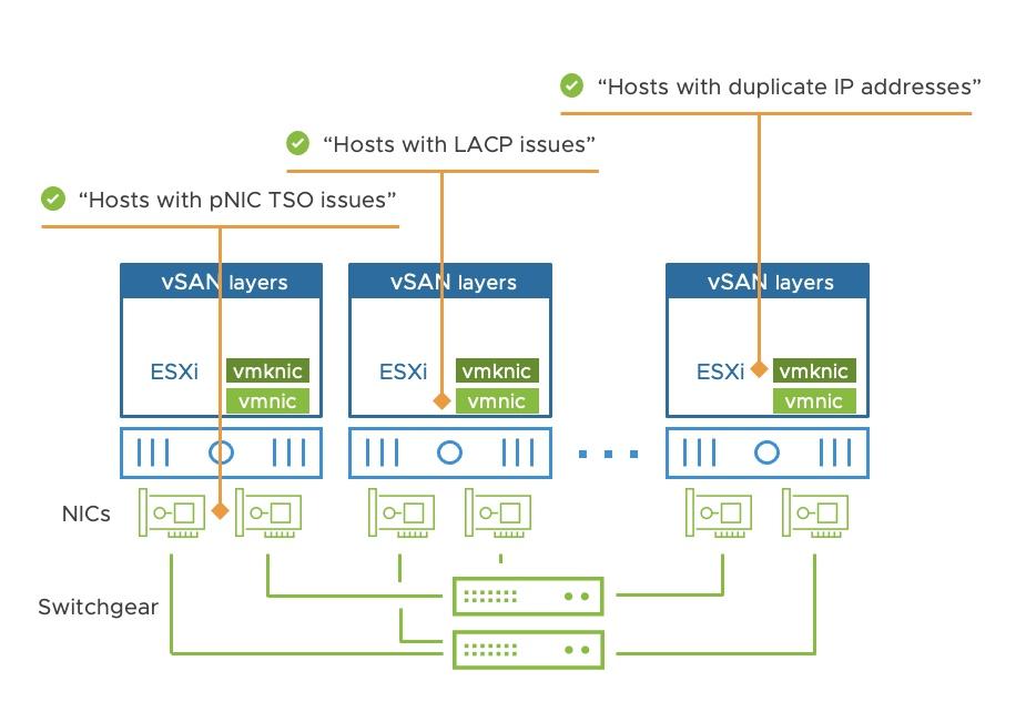 Network vSAN 7 Update 3