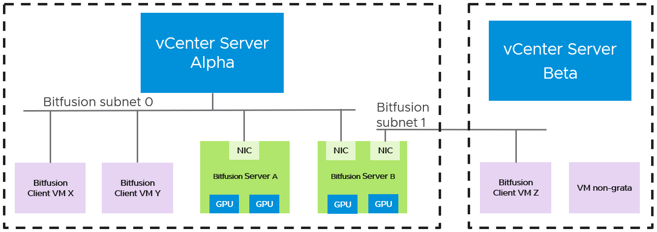 Various clients accessing Bitfusion servers over different networks