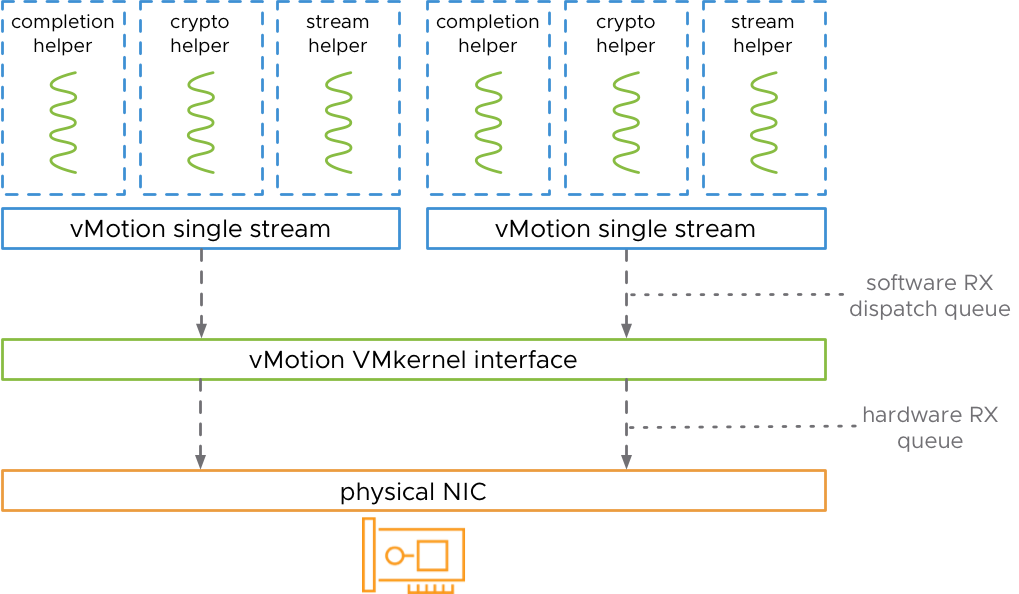 vMotion Multi Streams