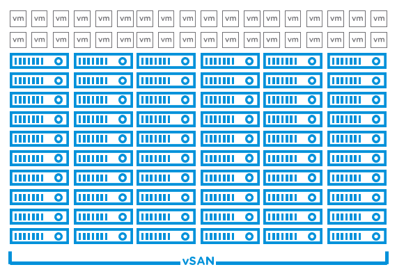 vSAN large cluster upgrades