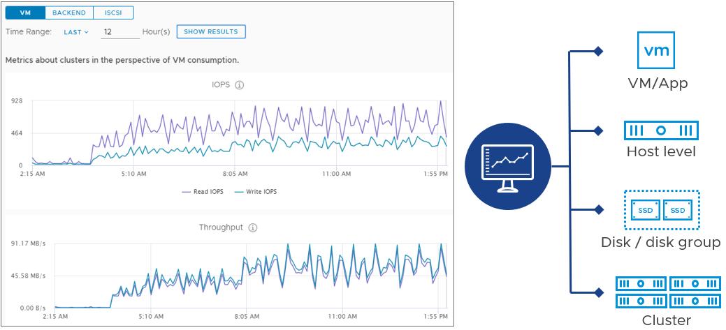 vSAN performance service metrics