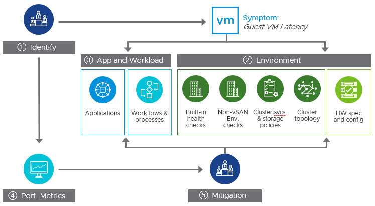 vSAN performance troubleshooting workflow
