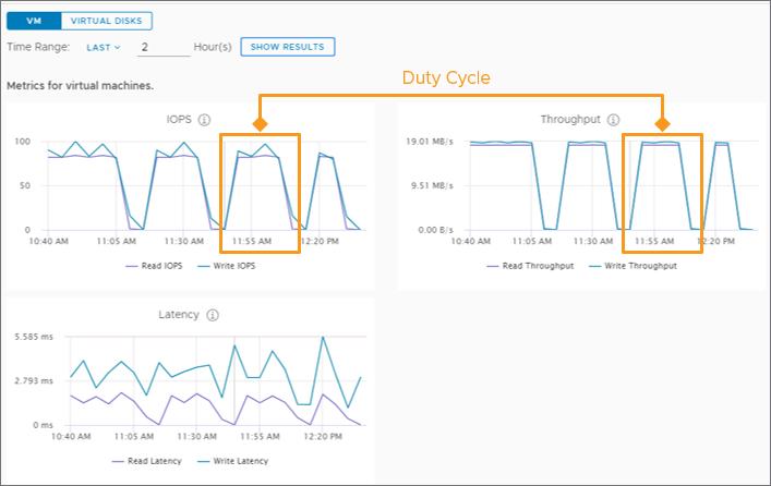 metrics using a 2 hour time window