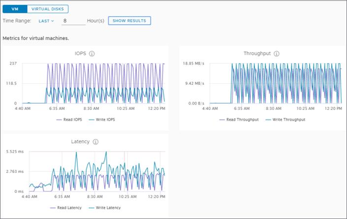 metrics using an 8 hour time window