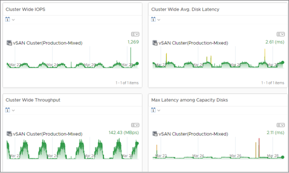 metrics using vR Ops on a 7 day time window