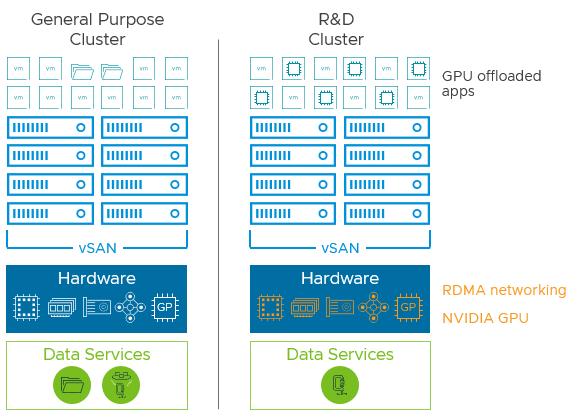 Using RDMA and GPU offloading