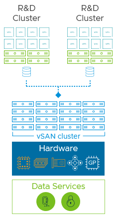 Biotech workloads on VMware HCI Mesh