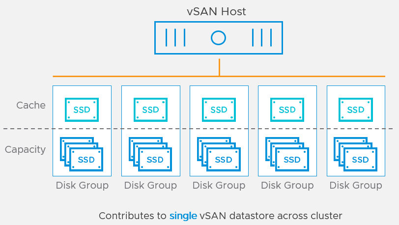 disk groups in a vSAN cluster
