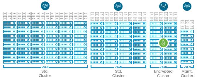 cluster sizes in vSAN