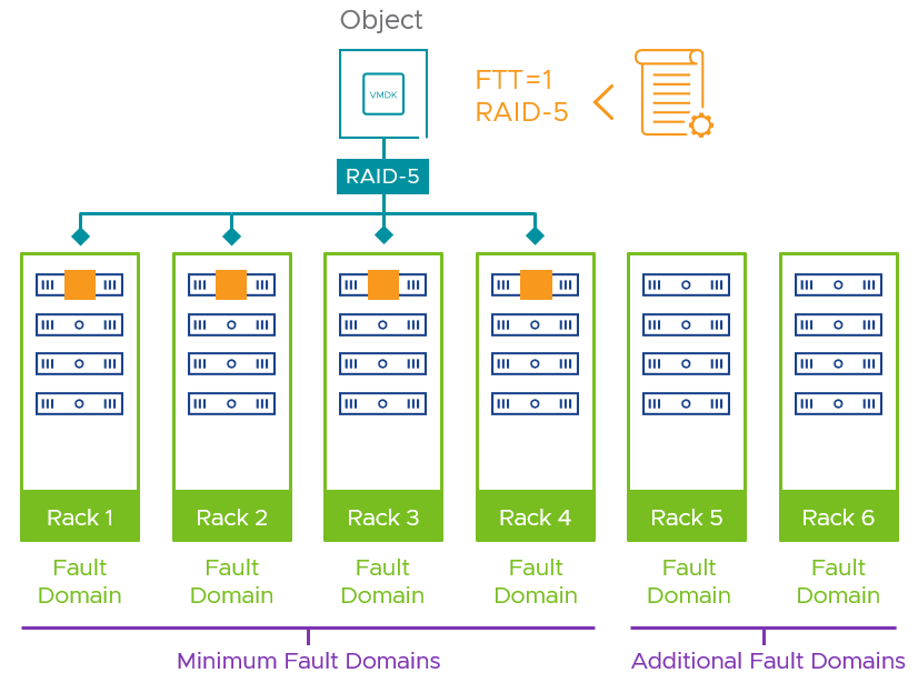 vSAN fault domains layout