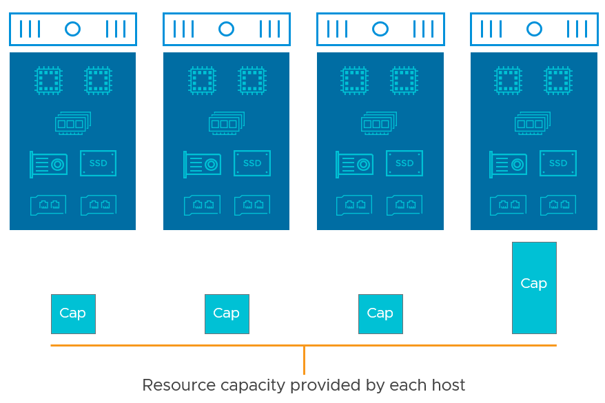 Asymmetrical layout of vSAN fault domains
