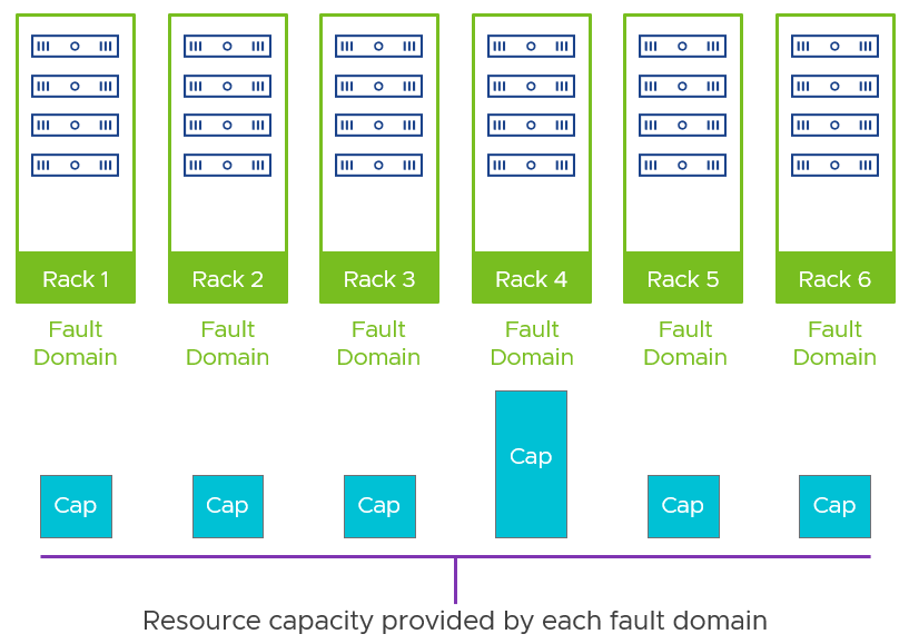Asymmetry of vSAN fault domains