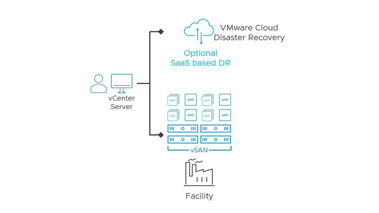 vSAN in a single manufacturing facility