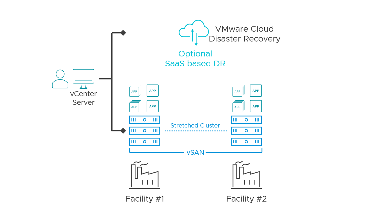 vSAN in two regional manufacturing facilities