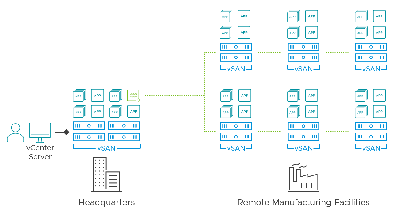vSAN in geographically dispersed facilities with a central office