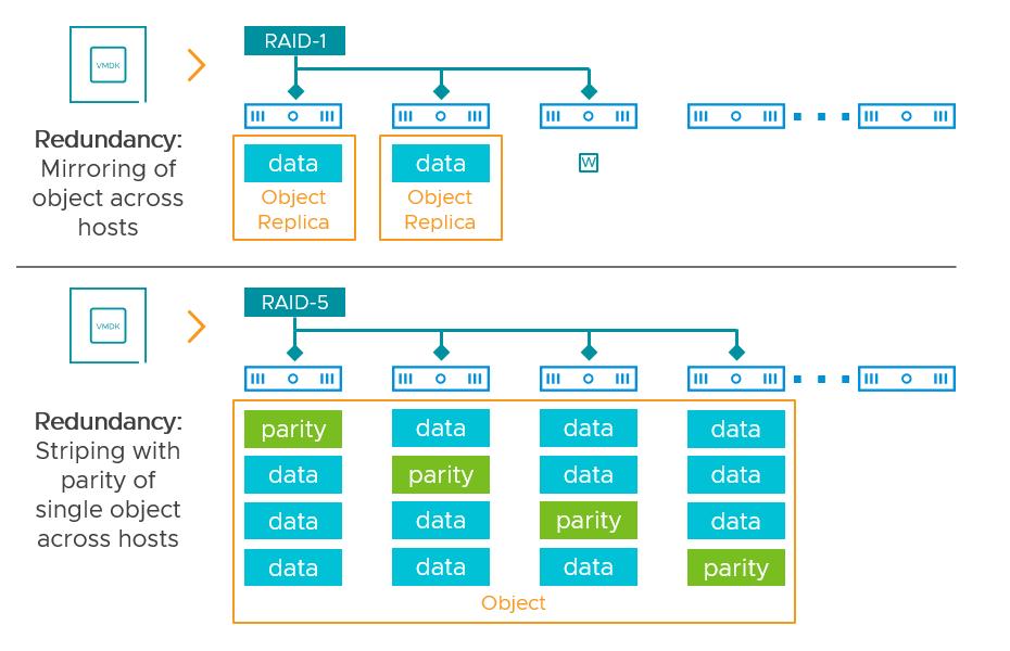 vSAN data layout